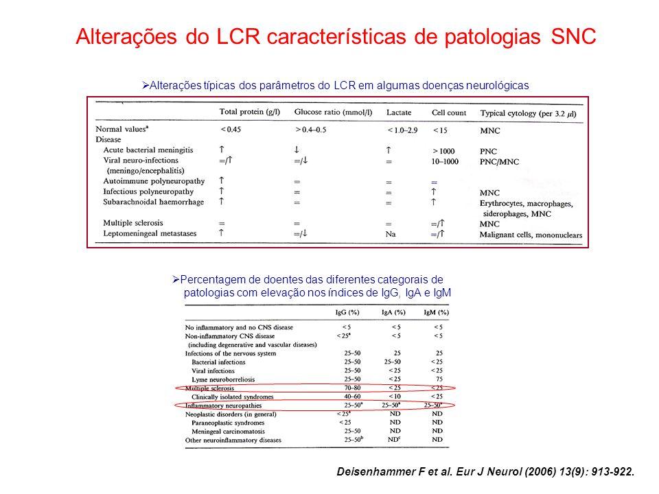 Alterações do LCR características de patologias SNC Alterações típicas dos parâmetros do LCR em algumas doenças neurológicas Percentagem de doentes da