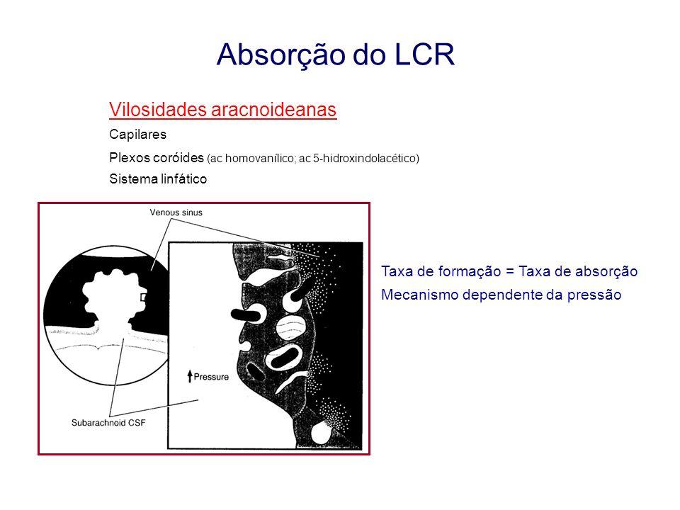 Absorção do LCR Vilosidades aracnoideanas Capilares Plexos coróides (ac homovanílico; ac 5-hidroxindolacético) Sistema linfático Taxa de formação = Ta