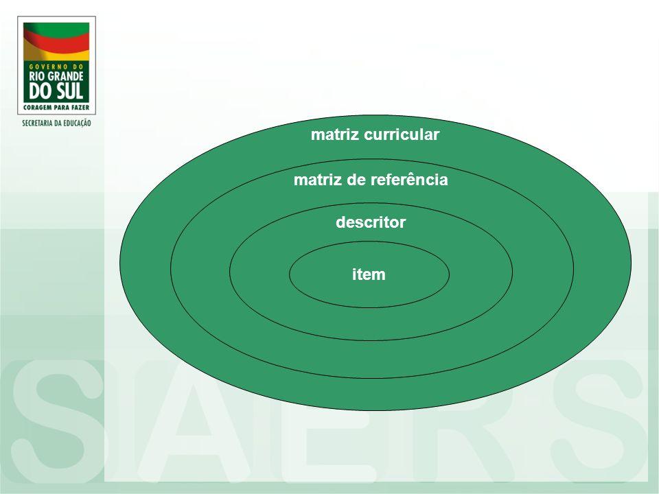 matriz curricular matriz de referência descritor item
