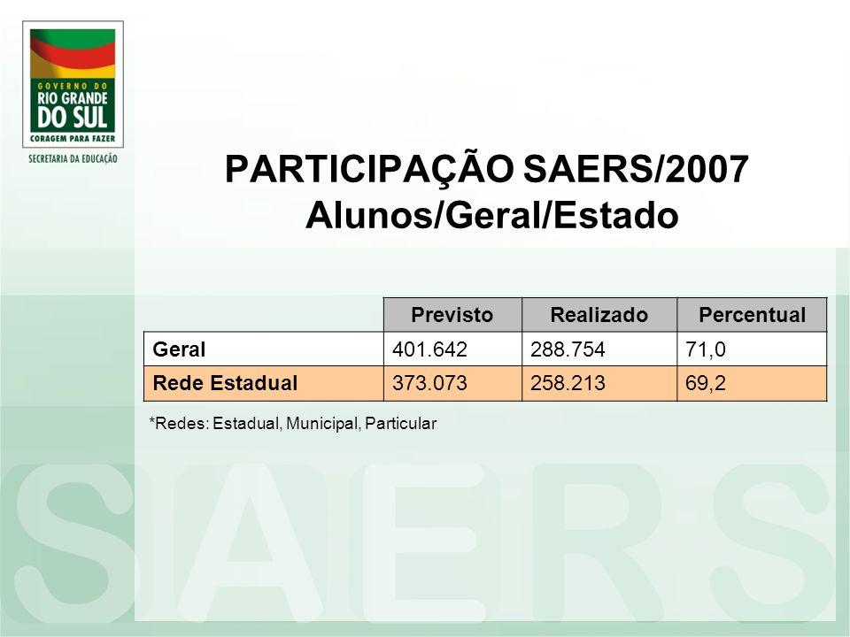 PARTICIPAÇÃO SAERS/2007 Alunos/Geral/Estado PrevistoRealizadoPercentual Geral401.642288.75471,0 Rede Estadual373.073258.21369,2 *Redes: Estadual, Muni
