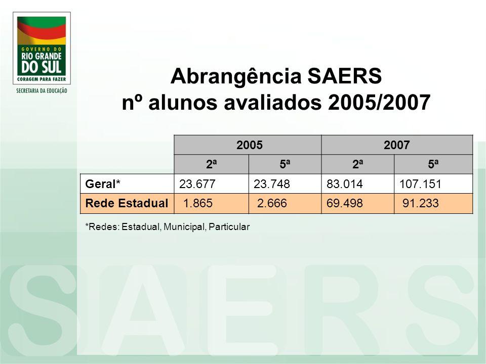 Abrangência SAERS nº alunos avaliados 2005/2007 20052007 2ª5ª2ª5ª Geral*23.67723.74883.014107.151 Rede Estadual 1.865 2.66669.498 91.233 *Redes: Estad