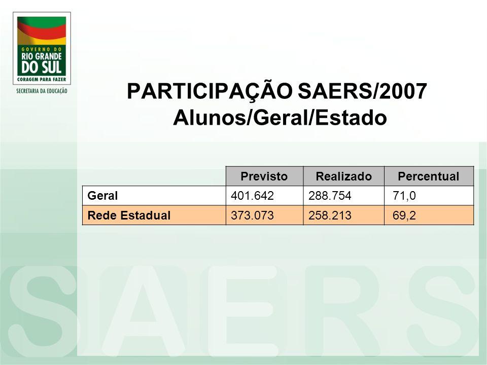 PARTICIPAÇÃO SAERS/2007 Alunos/Geral/Estado PrevistoRealizadoPercentual Geral401.642288.754 71,0 Rede Estadual373.073258.213 69,2
