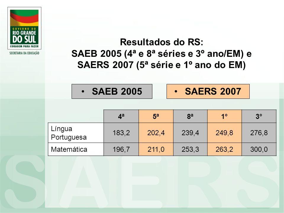 Resultados do RS: SAEB 2005 (4ª e 8ª séries e 3º ano/EM) e SAERS 2007 (5ª série e 1º ano do EM) SAEB 2005 4ª5ª8ª1°3° Língua Portuguesa 183,2202,4239,4