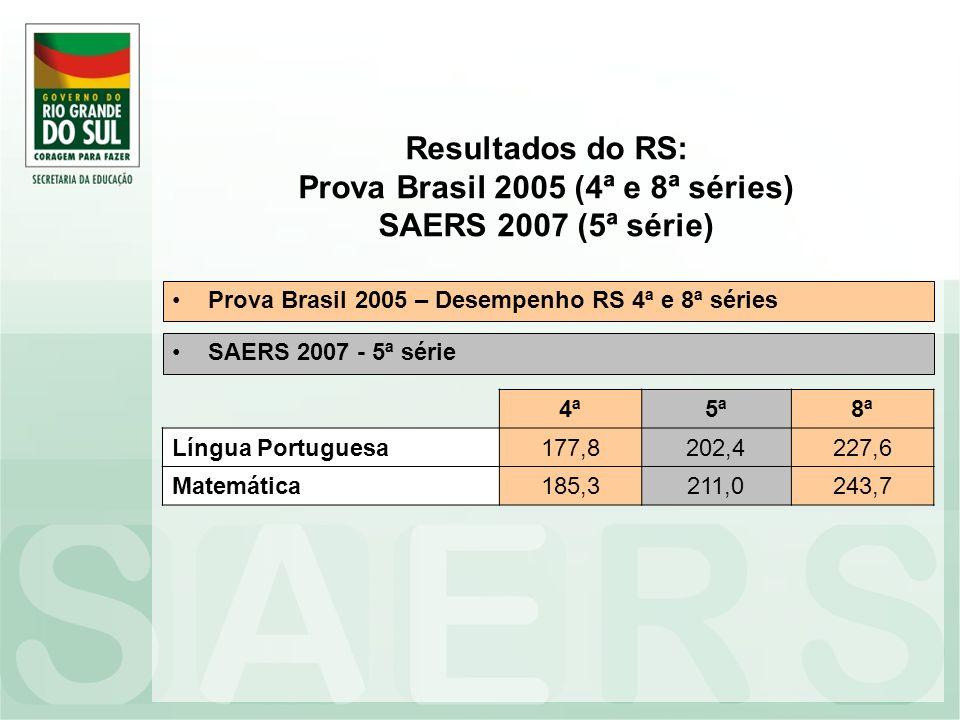 Resultados do RS: Prova Brasil 2005 (4ª e 8ª séries) SAERS 2007 (5ª série) Prova Brasil 2005 – Desempenho RS 4ª e 8ª séries 4ª5ª8ª Língua Portuguesa17