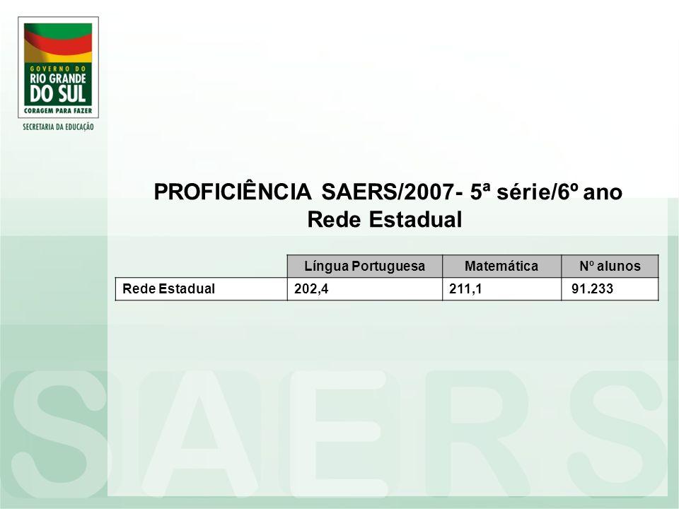 Língua PortuguesaMatemáticaNº alunos Rede Estadual202,4211,1 91.233 PROFICIÊNCIA SAERS/2007- 5ª série/6º ano Rede Estadual