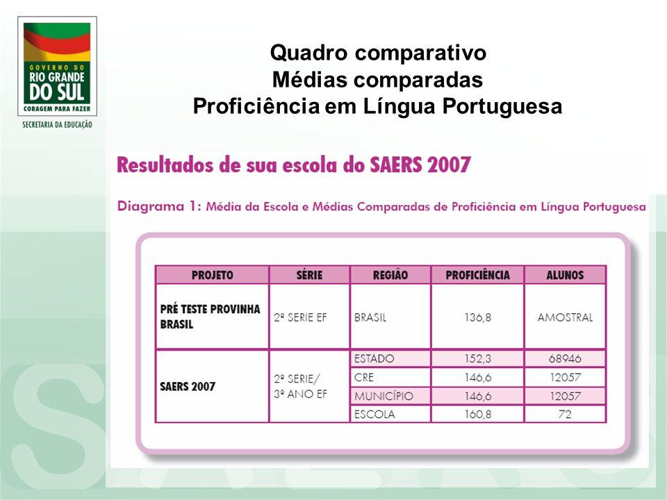 Quadro comparativo Médias comparadas Proficiência em Língua Portuguesa