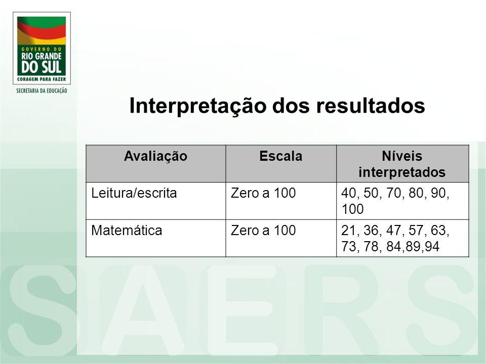 Interpretação dos resultados AvaliaçãoEscalaNíveis interpretados Leitura/escritaZero a 10040, 50, 70, 80, 90, 100 MatemáticaZero a 10021, 36, 47, 57,