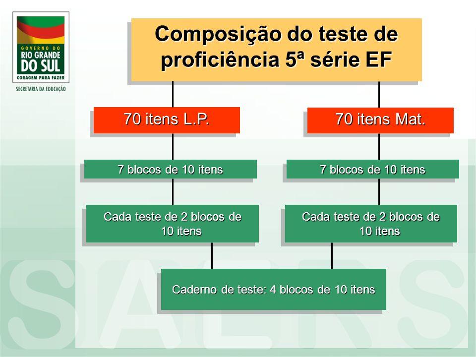 Composição do teste de proficiência 5ª série EF 70 itens L.P. 7 blocos de 10 itens Cada teste de 2 blocos de 10 itens 70 itens Mat. 7 blocos de 10 ite