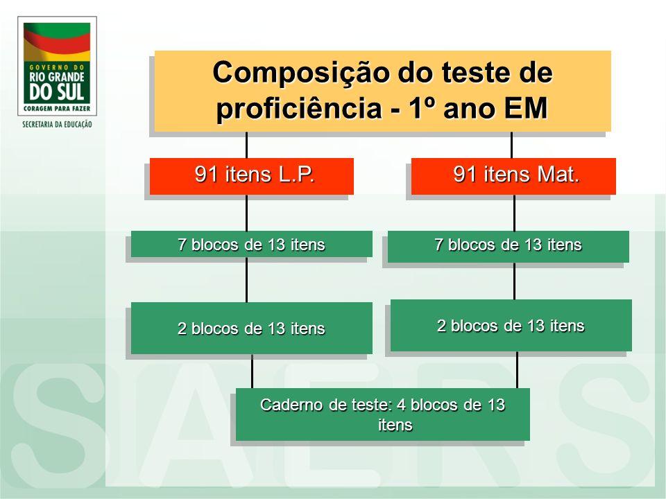 Composição do teste de proficiência - 1º ano EM 91 itens L.P. 91 itens L.P. 7 blocos de 13 itens 2 blocos de 13 itens 91 itens Mat. 91 itens Mat. 7 bl