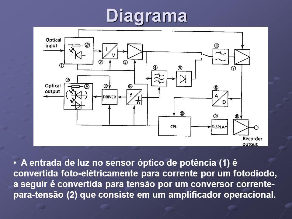 Diagrama A entrada de luz no sensor óptico de potência (1) é convertida foto-elétricamente para corrente por um fotodiodo, a seguir é convertida para