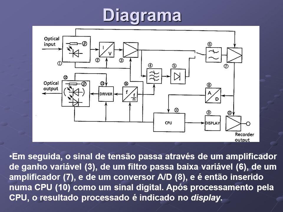 Diagrama Em seguida, o sinal de tensão passa através de um amplificador de ganho variável (3), de um filtro passa baixa variável (6), de um amplificad