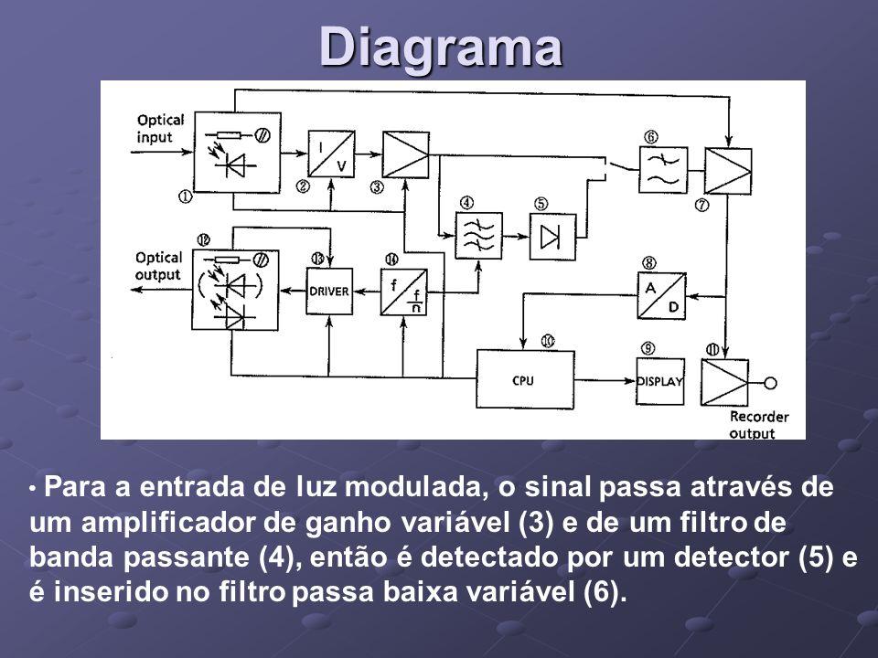 Diagrama Para a entrada de luz modulada, o sinal passa através de um amplificador de ganho variável (3) e de um filtro de banda passante (4), então é