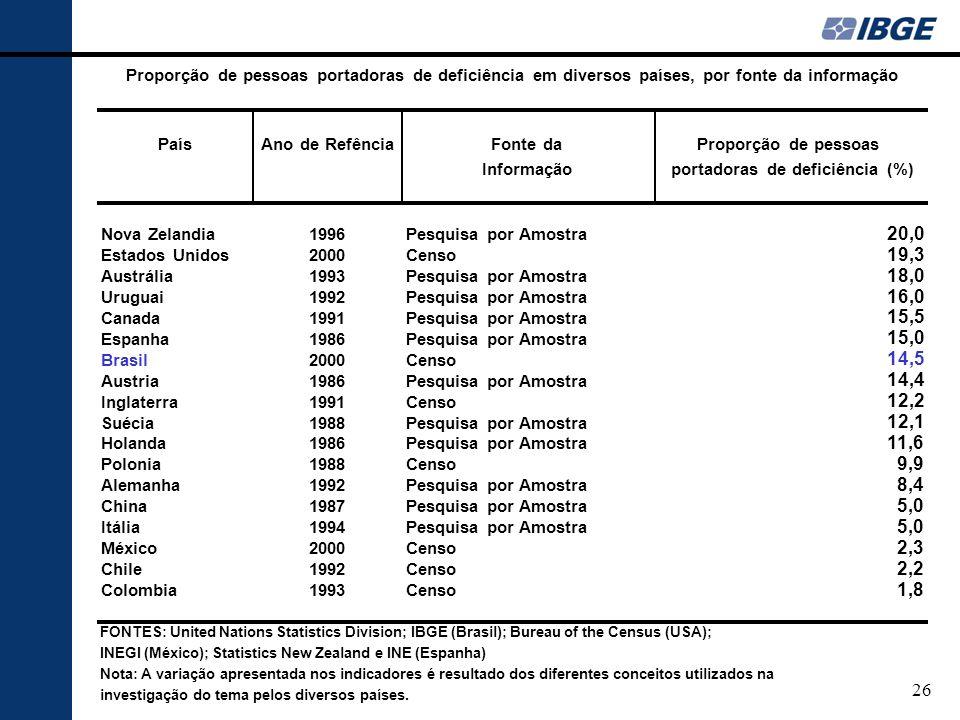 PaísAno de RefênciaFonte daProporção de pessoas Informaçãoportadoras de deficiência (%) Nova Zelandia1996Pesquisa por Amostra 20,0 Estados Unidos2000Censo 19,3 Austrália1993Pesquisa por Amostra 18,0 Uruguai1992Pesquisa por Amostra 16,0 Canada1991Pesquisa por Amostra 15,5 Espanha1986Pesquisa por Amostra 15,0 Brasil2000Censo 14,5 Austria1986Pesquisa por Amostra 14,4 Inglaterra1991Censo 12,2 Suécia1988Pesquisa por Amostra 12,1 Holanda1986Pesquisa por Amostra 11,6 Polonia1988Censo 9,9 Alemanha1992Pesquisa por Amostra 8,4 China1987Pesquisa por Amostra 5,0 Itália1994Pesquisa por Amostra 5,0 México2000Censo 2,3 Chile1992Censo 2,2 Colombia1993Censo 1,8 FONTES: United Nations Statistics Division; IBGE (Brasil); Bureau of the Census (USA); INEGI (México); Statistics New Zealand e INE (Espanha) Nota: A variação apresentada nos indicadores é resultado dos diferentes conceitos utilizados na investigação do tema pelos diversos países.