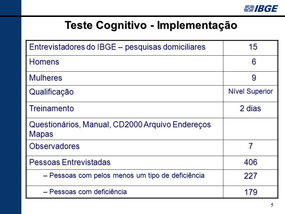 Entrevistadores do IBGE – pesquisas domiciliares 15 15 Homens 6 Mulheres 9 Qualificação Nível Superior Treinamento 2 dias Questionários, Manual, CD200