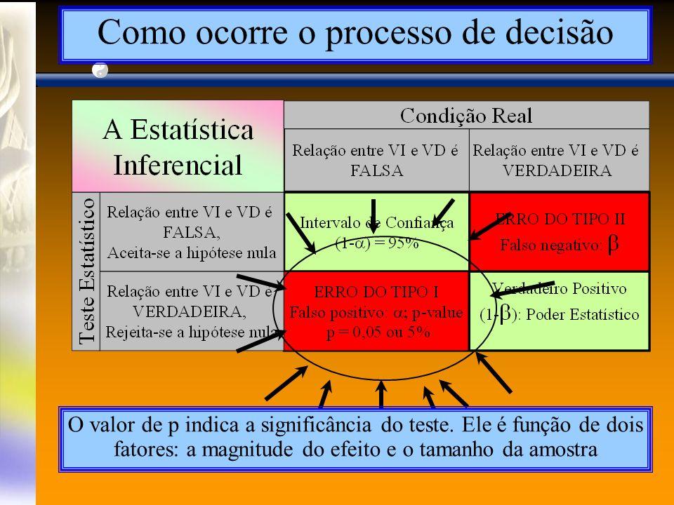 Como ocorre o processo de decisão O valor de p indica a significância do teste.