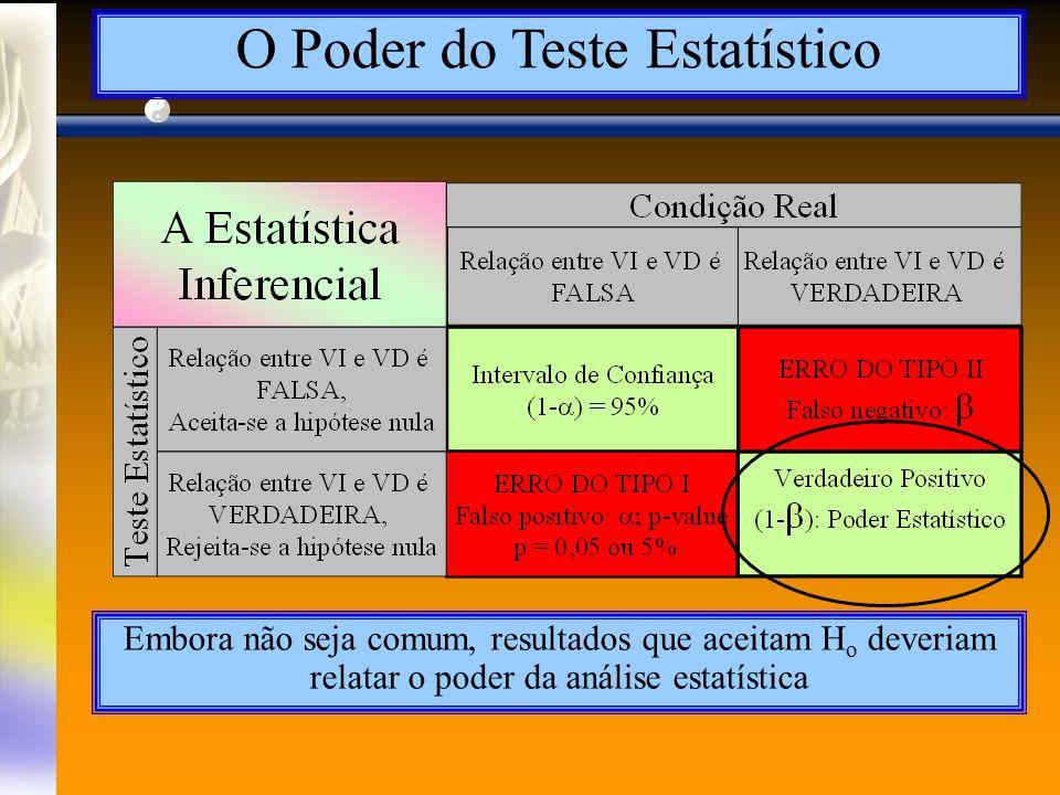 O Poder do Teste Estatístico Embora não seja comum, resultados que aceitam H o deveriam relatar o poder da análise estatística