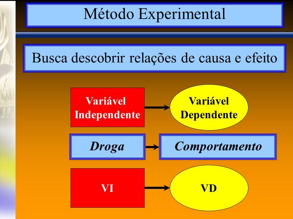 A Magnitude do Efeito O efeito da VI: Unicaudal x Bicaudal Grupo controleEfeito da VI
