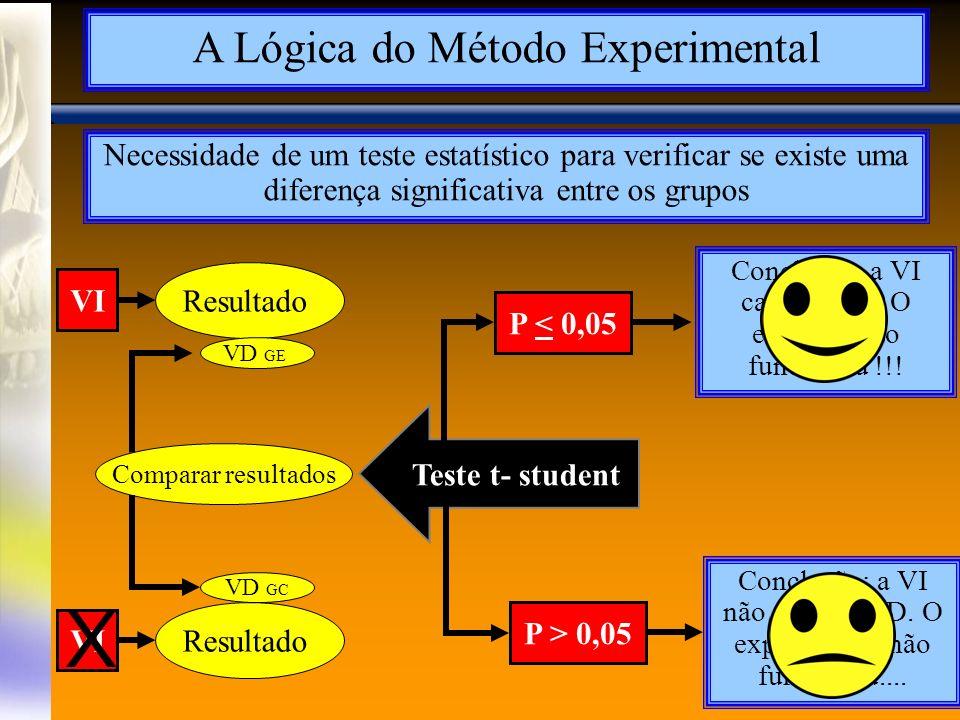 A Lógica do Método Experimental Necessidade de um teste estatístico para verificar se existe uma diferença significativa entre os grupos Resultado Comparar resultados Teste t- student P < 0,05 VI X P > 0,05 Conclusão: a VI não causa a VD.