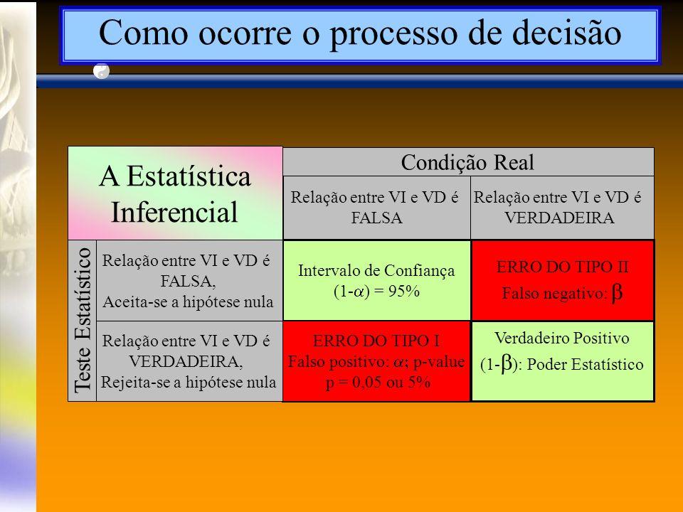 Intervalo de Confiança (1- ) = 95% ERRO DO TIPO II Falso negativo: Verdadeiro Positivo (1- ): Poder Estatístico ERRO DO TIPO I Falso positivo: p-value p = 0,05 ou 5% Condição Real Relação entre VI e VD é VERDADEIRA Relação entre VI e VD é FALSA Relação entre VI e VD é FALSA, Aceita-se a hipótese nula Relação entre VI e VD é VERDADEIRA, Rejeita-se a hipótese nula Teste Estatístico A Estatística Inferencial Como ocorre o processo de decisão