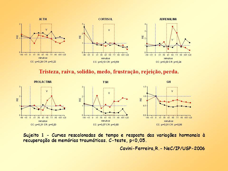 Sujeito 1 - Curvas rescalonadas de tempo e resposta das variações hormonais à recuperação de memórias traumáticas. C-teste, p<0,05. Cavini-Ferreira,R.
