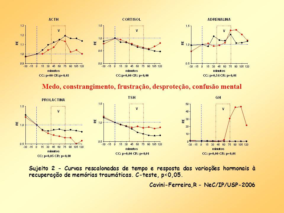 Sujeito 2 - Curvas rescalonadas de tempo e resposta das variações hormonais à recuperação de memórias traumáticas. C-teste, p<0,05. Cavini-Ferreira,R