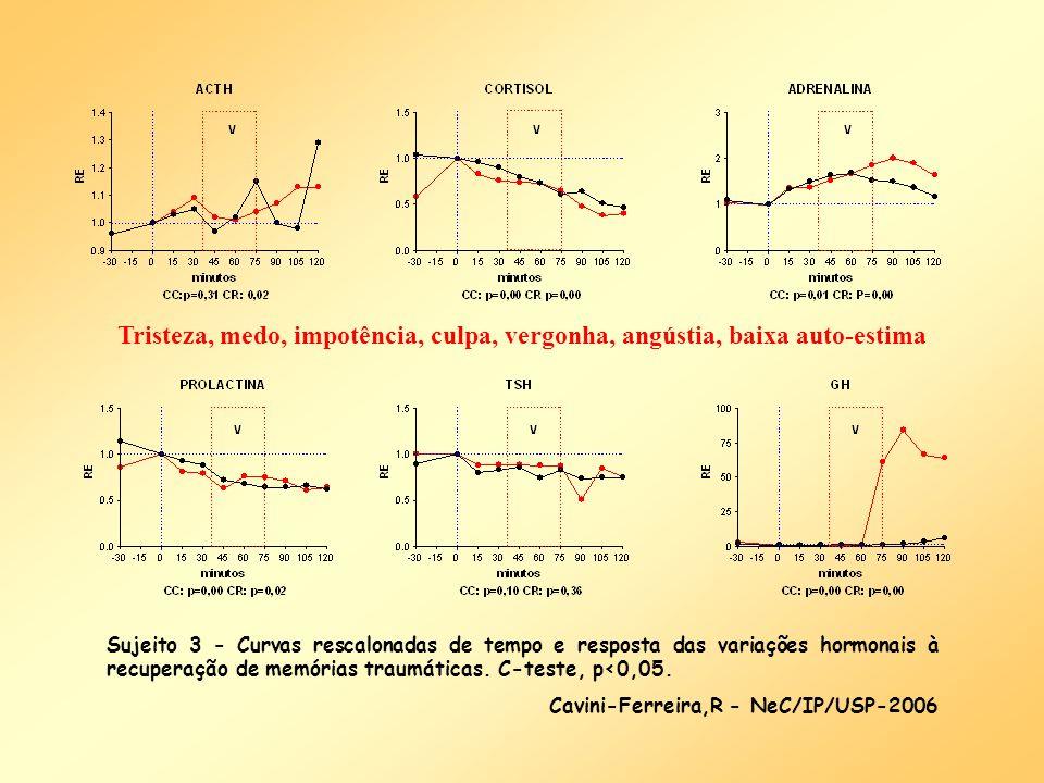 Sujeito 3 - Curvas rescalonadas de tempo e resposta das variações hormonais à recuperação de memórias traumáticas. C-teste, p<0,05. Cavini-Ferreira,R