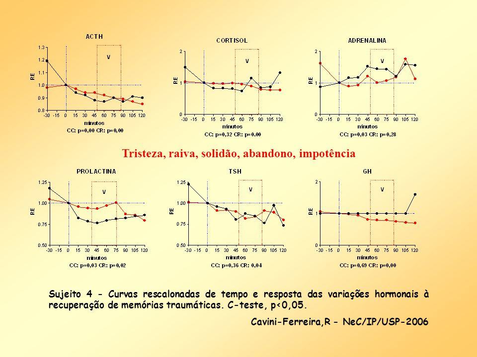 Sujeito 4 - Curvas rescalonadas de tempo e resposta das variações hormonais à recuperação de memórias traumáticas. C-teste, p<0,05. Cavini-Ferreira,R