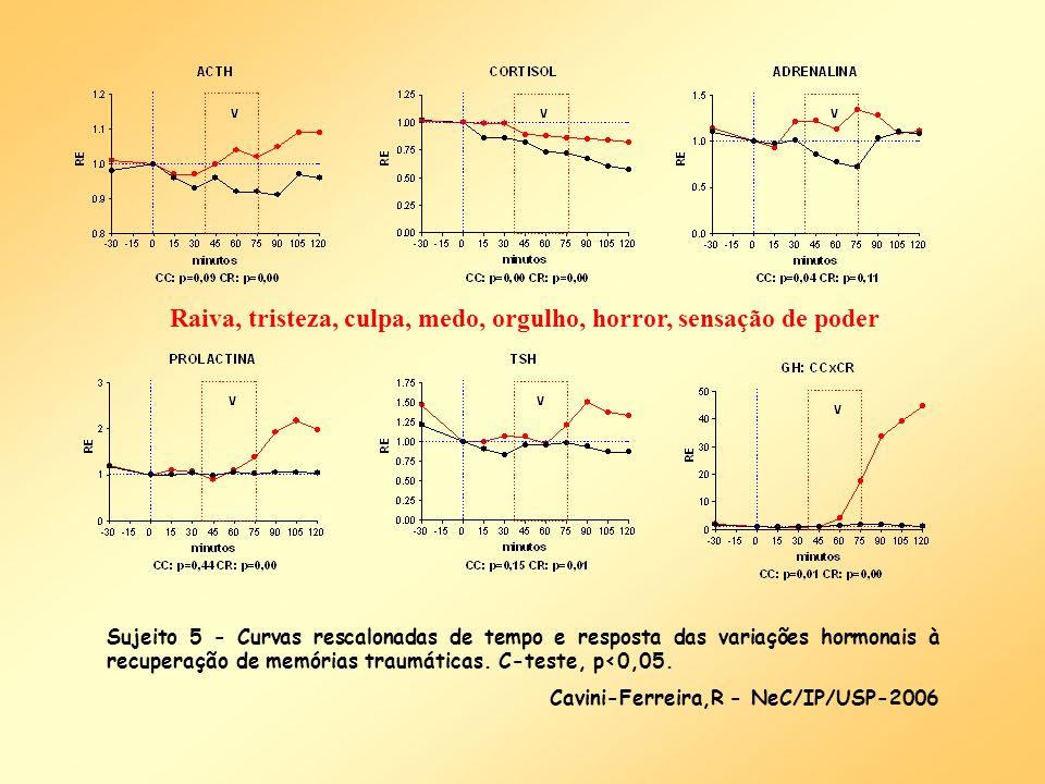 Sujeito 5 - Curvas rescalonadas de tempo e resposta das variações hormonais à recuperação de memórias traumáticas. C-teste, p<0,05. Cavini-Ferreira,R