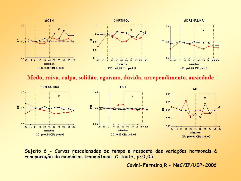 Sujeito 6 - Curvas rescalonadas de tempo e resposta das variações hormonais à recuperação de memórias traumáticas. C-teste, p<0,05. Cavini-Ferreira,R
