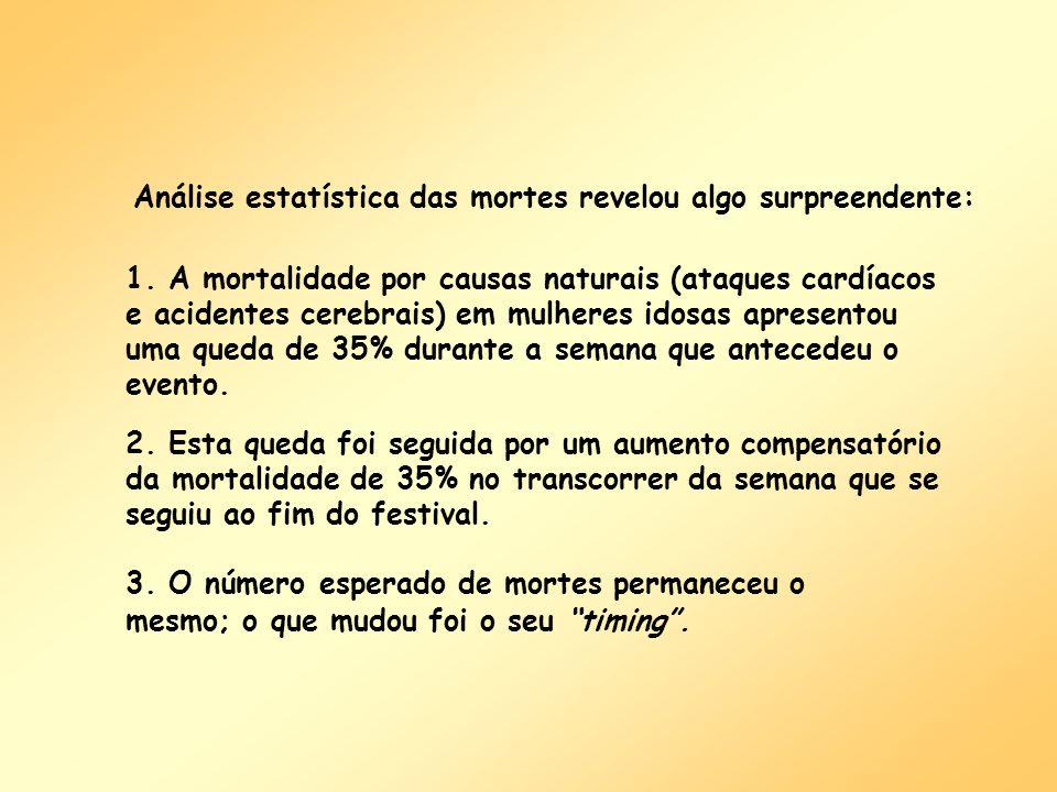 1. A mortalidade por causas naturais (ataques cardíacos e acidentes cerebrais) em mulheres idosas apresentou uma queda de 35% durante a semana que ant