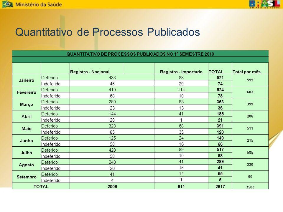 QUANTITATIVO DE PROCESSOS PUBLICADOS NO 1º SEMESTRE 2010 Registro - Nacional Registro - ImportadoTOTALTotal por mês Janeiro Deferido43388521 595 Indef