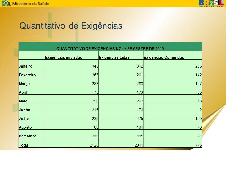 QUANTITATIVO DE EXIGÊNCIAS NO 1º SEMESTRE DE 2010 Exigências enviadasExigências LidasExigências Cumpridas Janeiro345342206 Fevereiro267261142 Março283