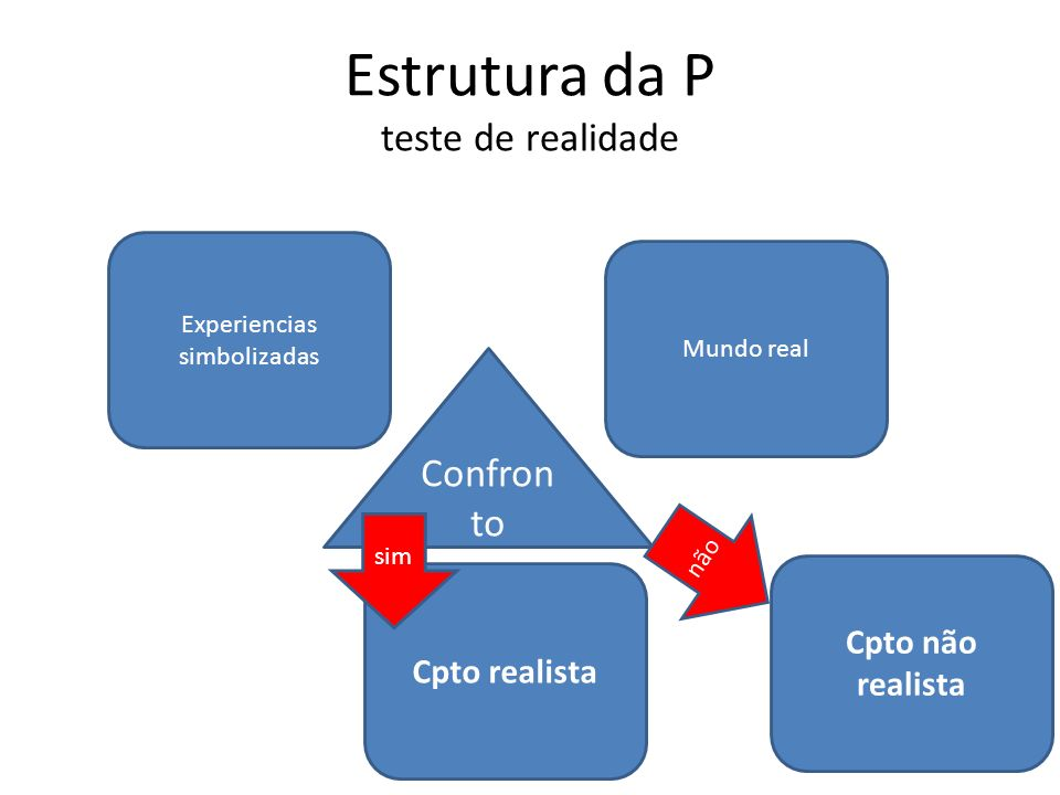 Estrutura da P teste de realidade Experiencias simbolizadas Mundo real Confron to Cpto realista sim não Cpto não realista