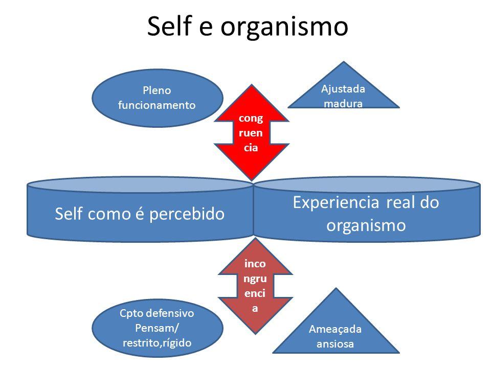 Self e organismo Self como é percebido Experiencia real do organismo cong ruen cia Ajustada madura Ameaçada ansiosa inco ngru enci a Pleno funcionamento Cpto defensivo Pensam/ restrito,rígido