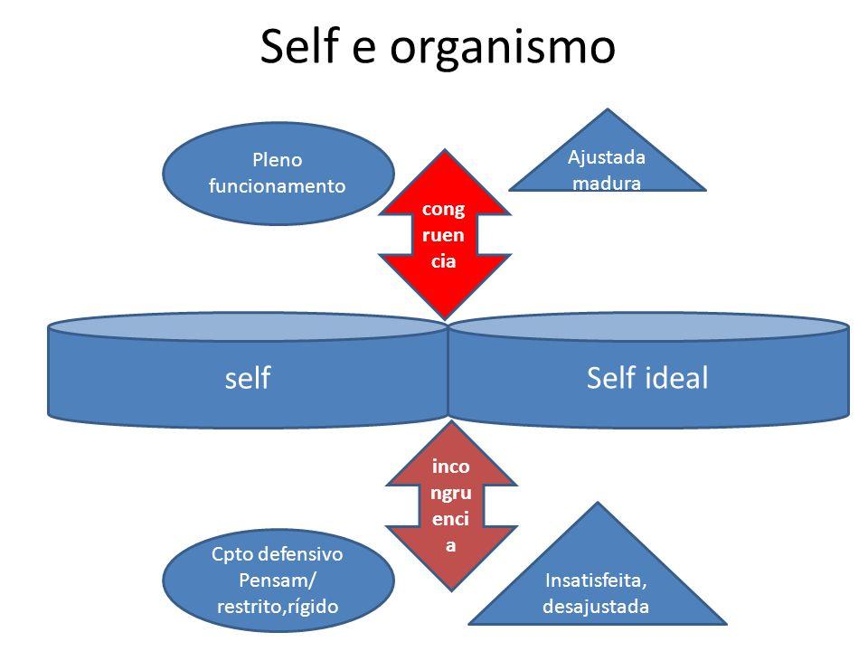 Self e organismo self Self ideal cong ruen cia Ajustada madura Insatisfeita, desajustada inco ngru enci a Pleno funcionamento Cpto defensivo Pensam/ restrito,rígido