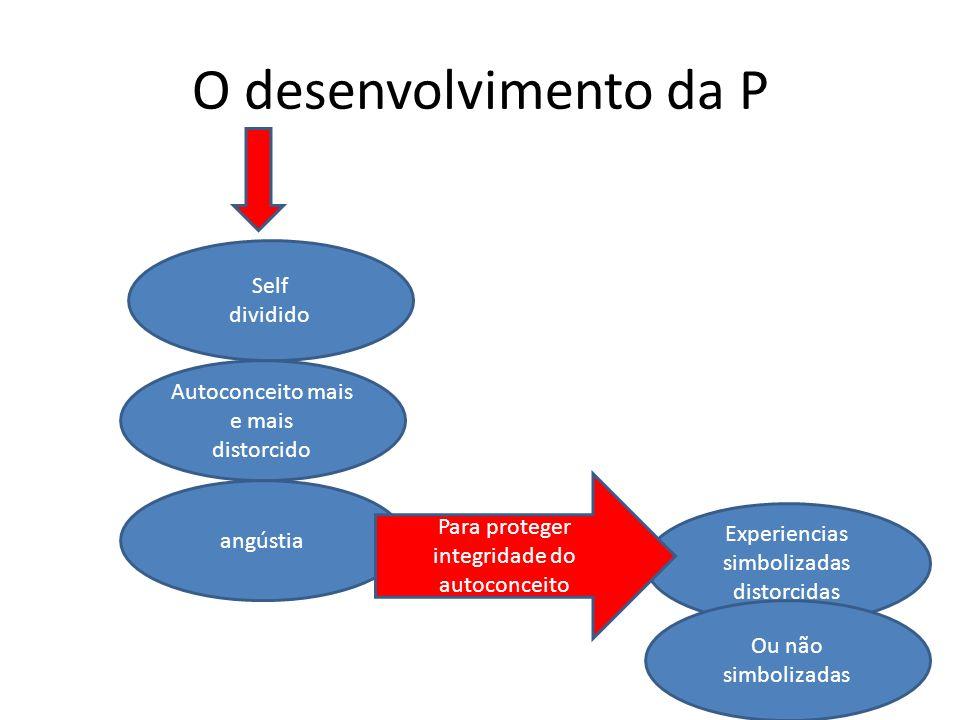 O desenvolvimento da P angústia Experiencias simbolizadas distorcidas Self dividido Autoconceito mais e mais distorcido Para proteger integridade do autoconceito Ou não simbolizadas
