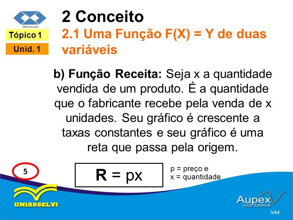 2 Conceito 2.1 Uma Função F(X) = Y de duas variáveis b) Função Receita: Seja x a quantidade vendida de um produto. É a quantidade que o fabricante rec