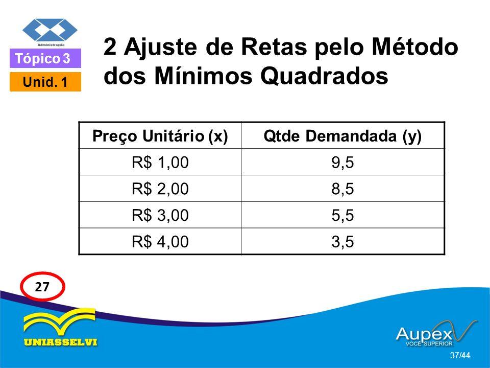 2 Ajuste de Retas pelo Método dos Mínimos Quadrados 37/44 Tópico 3 Unid. 1 27 Preço Unitário (x)Qtde Demandada (y) R$ 1,009,5 R$ 2,008,5 R$ 3,005,5 R$
