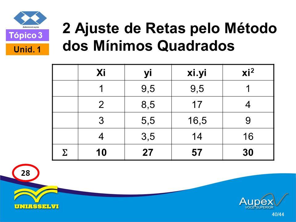 2 Ajuste de Retas pelo Método dos Mínimos Quadrados 40/44 Tópico 3 Unid. 1 28 Xiyixi.yixi 2 19,5 1 28,5174 35,516,59 43,51416 Ʃ 10275730