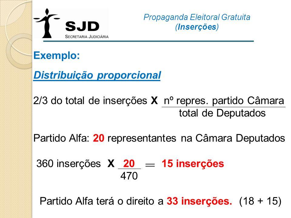 Exemplo: Distribuição proporcional 2/3 do total de inserções X nº repres. partido Câmara total de Deputados Partido Alfa: 20 representantes na Câmara