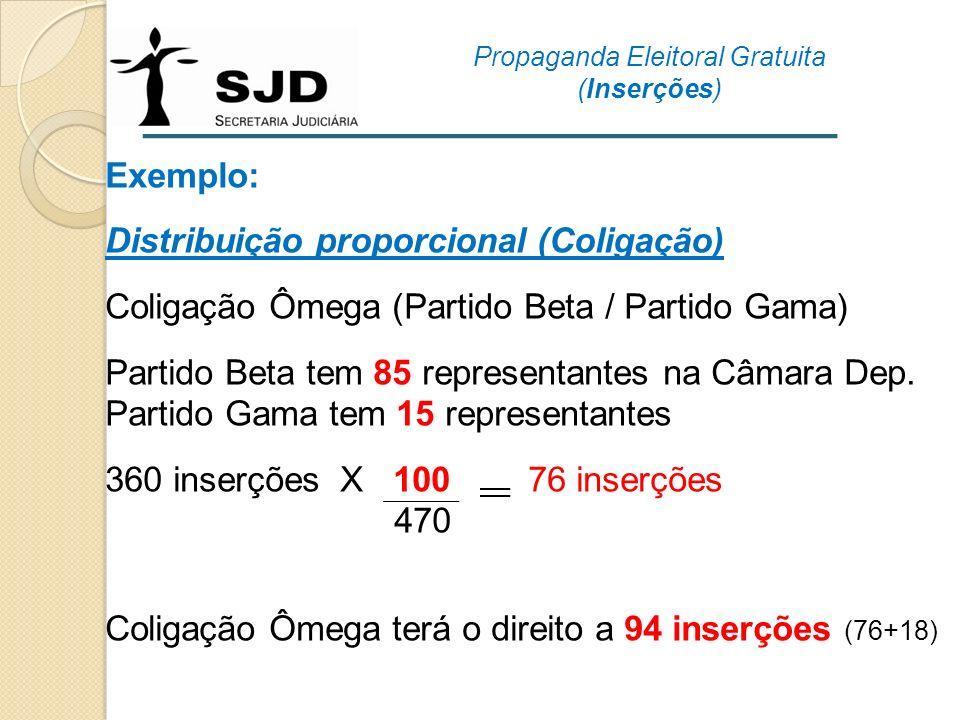 Exemplo: Distribuição proporcional (Coligação) Coligação Ômega (Partido Beta / Partido Gama) Partido Beta tem 85 representantes na Câmara Dep. Partido