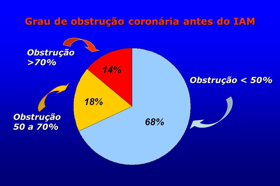 Grau de obstrução coronária antes do IAM Obstrução < 50% Obstrução 50 a 70% Obstrução>70%