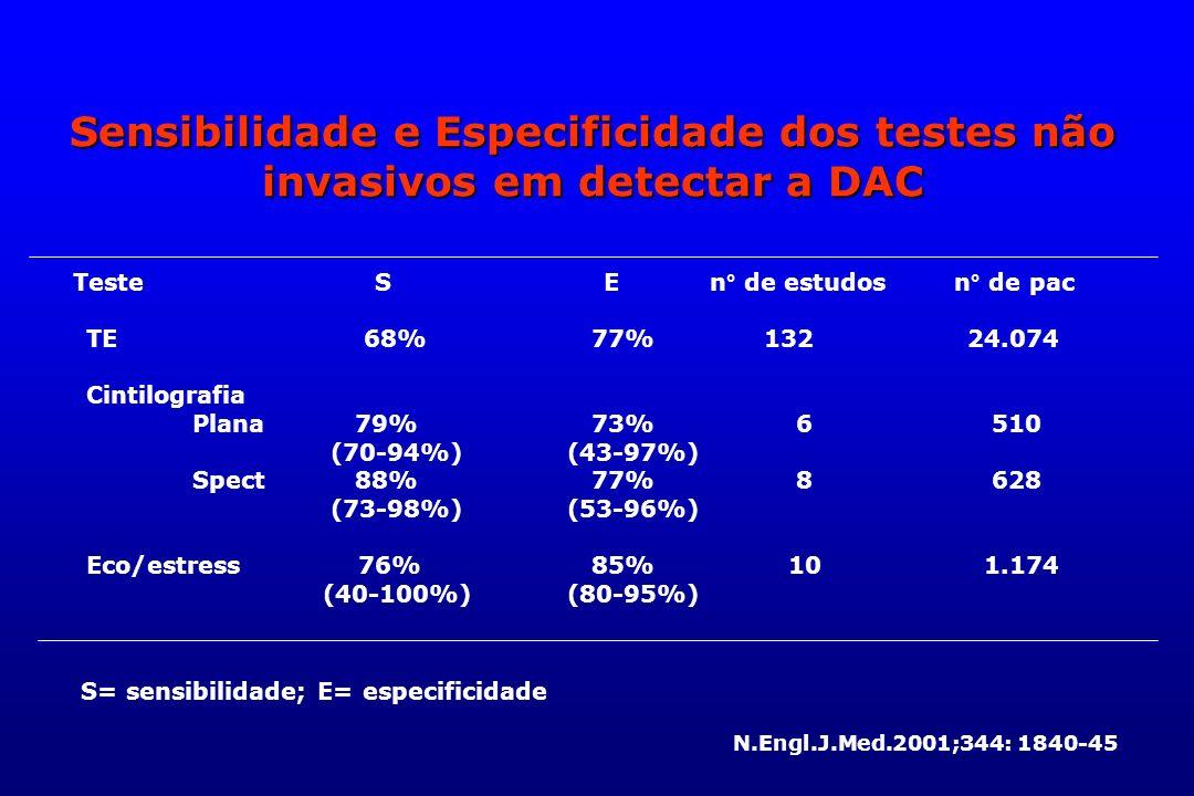 Sensibilidade e Especificidade dos testes não invasivos em detectar a DAC TE 68% 77% 132 24.074 Cintilografia Plana 79% 73% 6 510 (70-94%) (43-97%) Sp