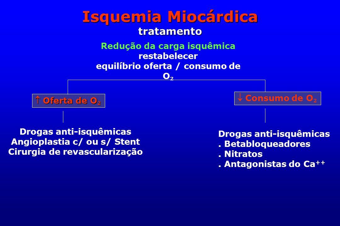 Isquemia Miocárdica tratamento Redução da carga isquêmica restabelecer equilíbrio oferta / consumo de O Oferta de O Oferta de O Consumo de O Drogas an