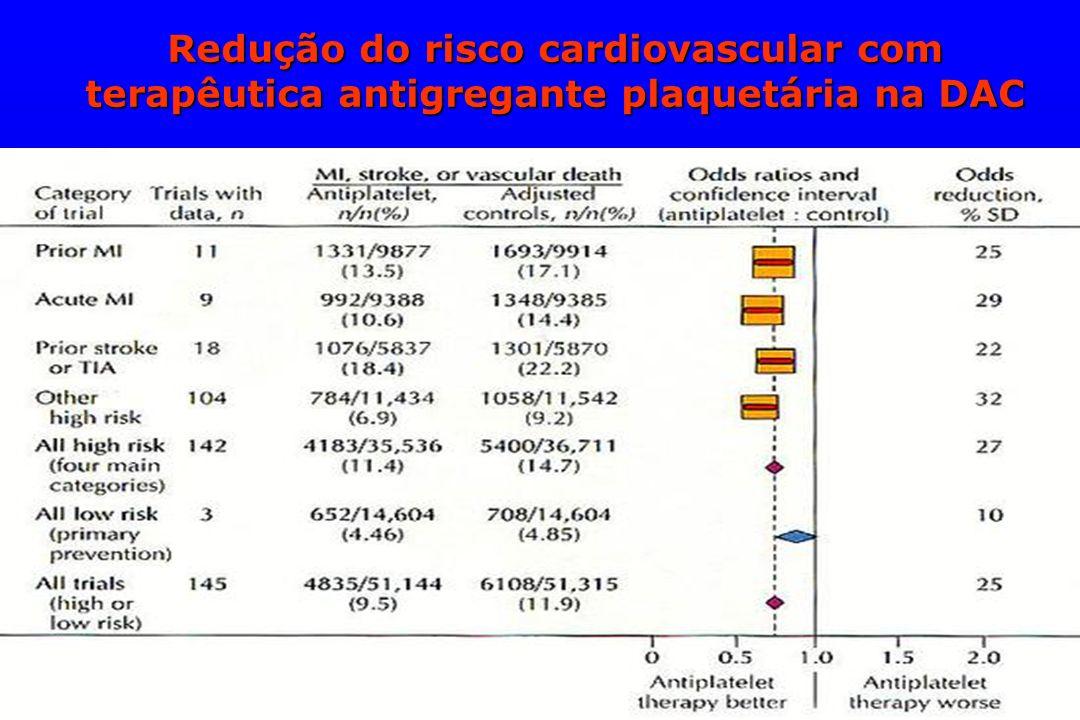 Redução do risco cardiovascular com terapêutica antigregante plaquetária na DAC