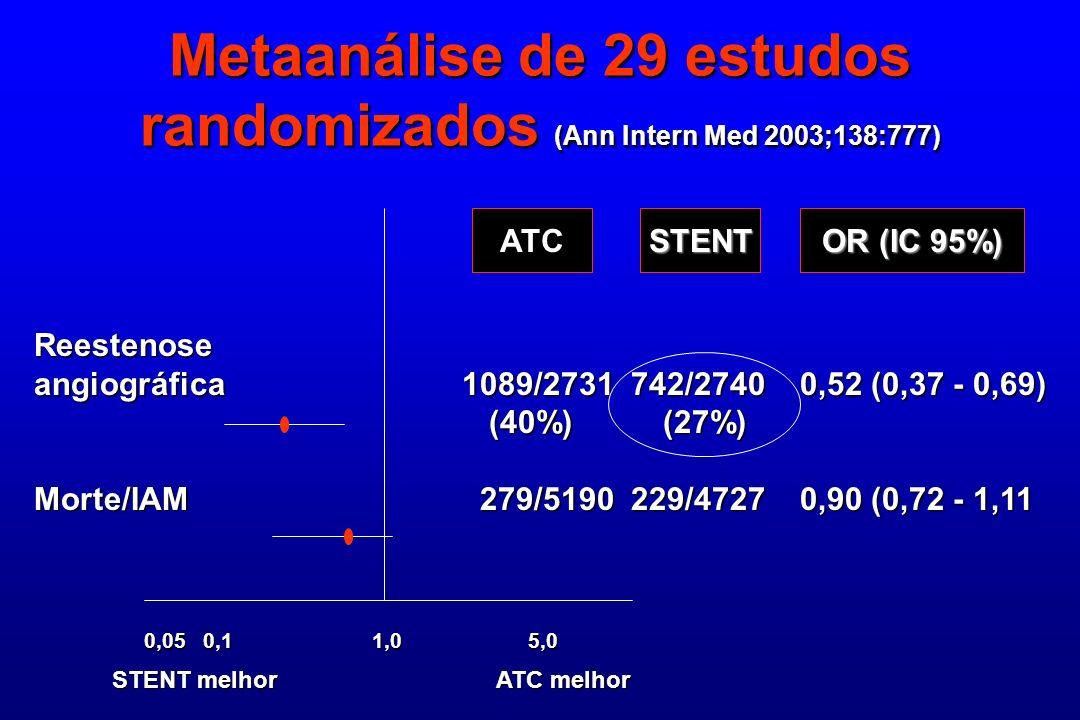 Metaanálise de 29 estudos randomizados (Ann Intern Med 2003;138:777) ATCSTENT OR (IC 95%) Reestenose angiográfica 1089/2731 742/2740 0,52 (0,37 - 0,69