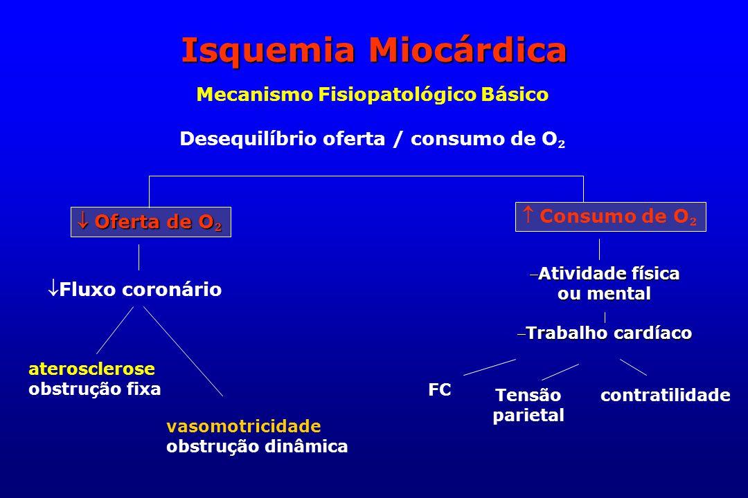 Isquemia Miocárdica Mecanismo Fisiopatológico Básico Desequilíbrio oferta / consumo de O Oferta de O Oferta de O Consumo de O Fluxo coronário Atividad