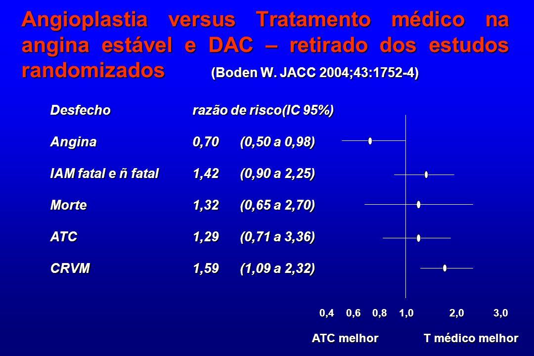 Angioplastia versus Tratamento médico na angina estável e DAC – retirado dos estudos randomizados (Boden W. JACC 2004;43:1752-4) Desfechorazão de risc