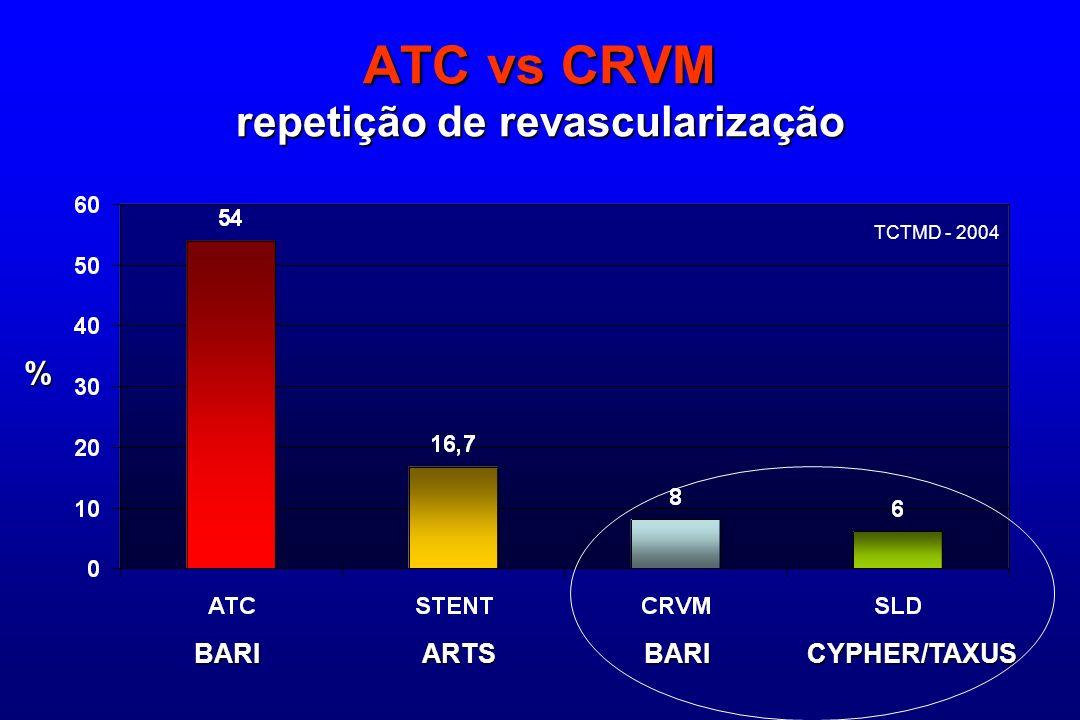 ATC vs CRVM repetição de revascularização BARI ARTS BARI CYPHER/TAXUS TCTMD - 2004 %