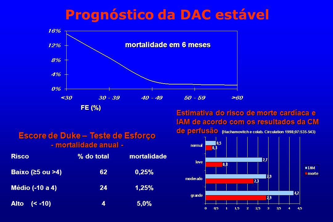mortalidade em 6 meses FE (%) Risco % do totalmortalidade Baixo (5 ou >4)62 0,25% Médio (-10 a 4)24 1,25% Alto (< -10) 4 5,0% Escore de Duke – Teste d